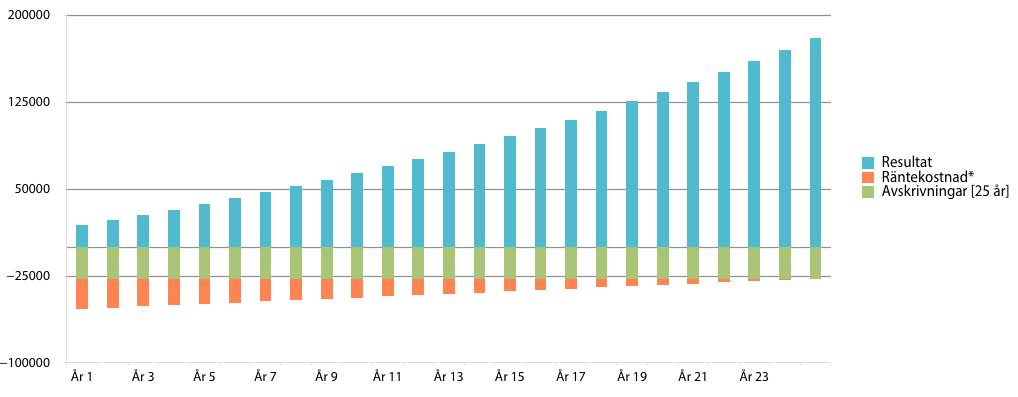 Resultat per år av en solcellsinvestering